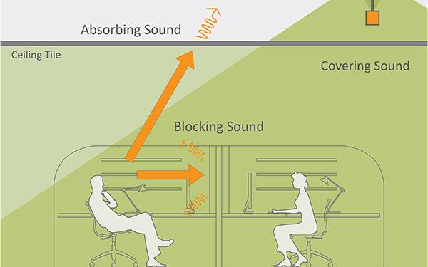 sound masking